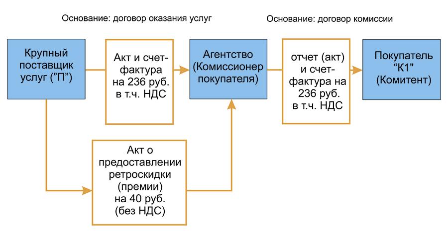 Рисунок 1. Документооборот в новой схеме.